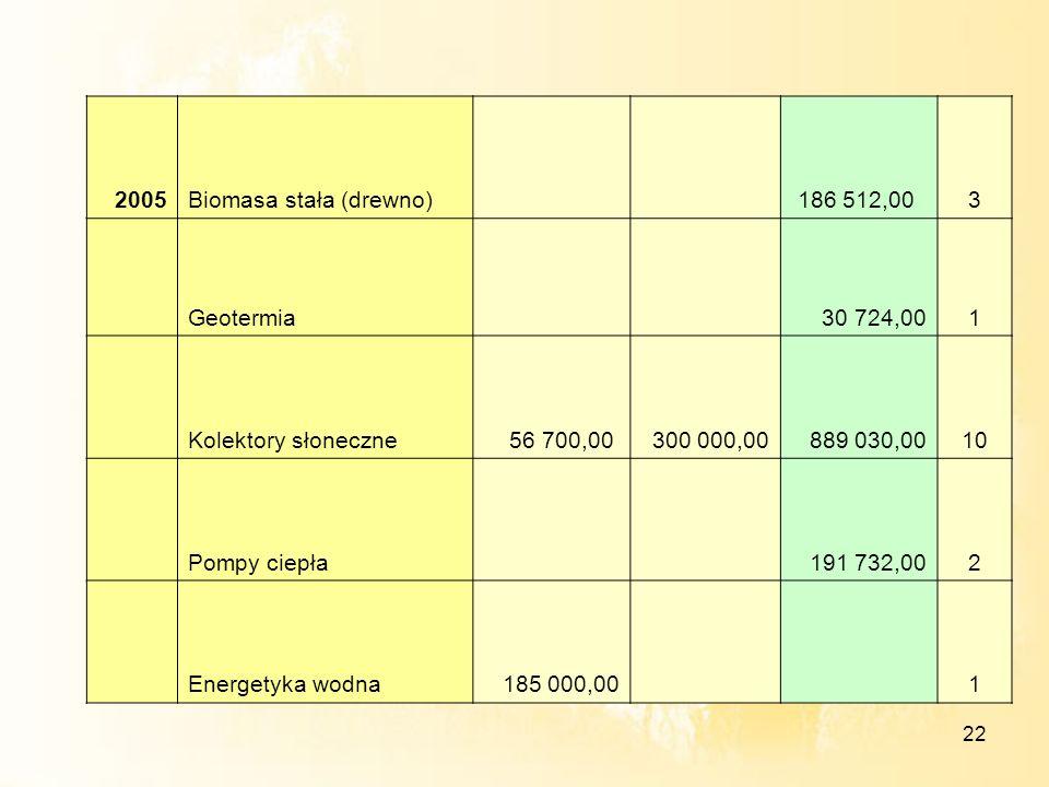 2005Biomasa stała (drewno) 186 512,00. 3. Geotermia. 30 724,00. 1. Kolektory słoneczne. 56 700,00