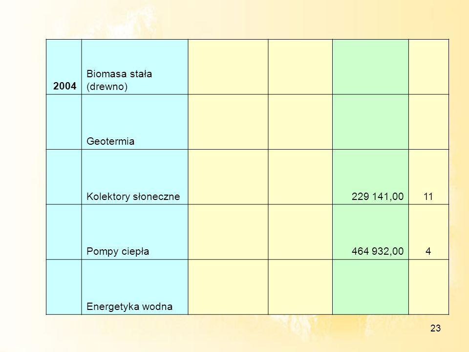 2004 Biomasa stała (drewno) Geotermia. Kolektory słoneczne. 229 141,00. 11. Pompy ciepła. 464 932,00.