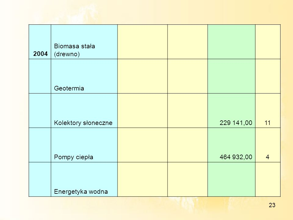 2004Biomasa stała (drewno) Geotermia. Kolektory słoneczne. 229 141,00. 11. Pompy ciepła. 464 932,00.