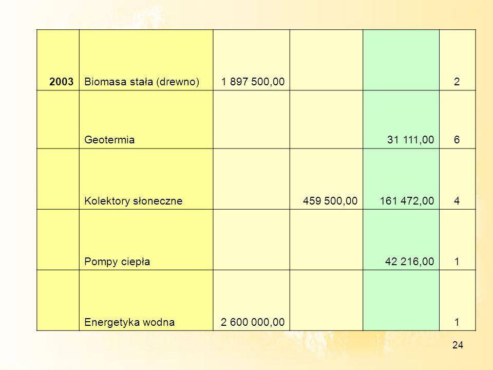 2003Biomasa stała (drewno) 1 897 500,00. 2. Geotermia. 31 111,00. 6. Kolektory słoneczne. 459 500,00.