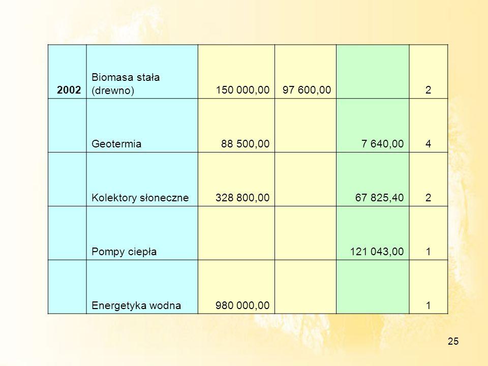2002Biomasa stała (drewno) 150 000,00. 97 600,00. 2. Geotermia. 88 500,00. 7 640,00. 4. Kolektory słoneczne.