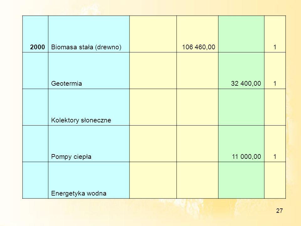 2000 Biomasa stała (drewno) 106 460,00. 1. Geotermia. 32 400,00. Kolektory słoneczne. Pompy ciepła.