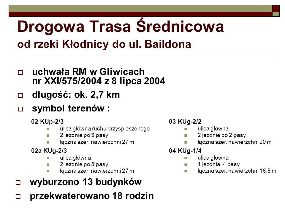 Drogowa Trasa Średnicowa od rzeki Kłodnicy do ul. Baildona