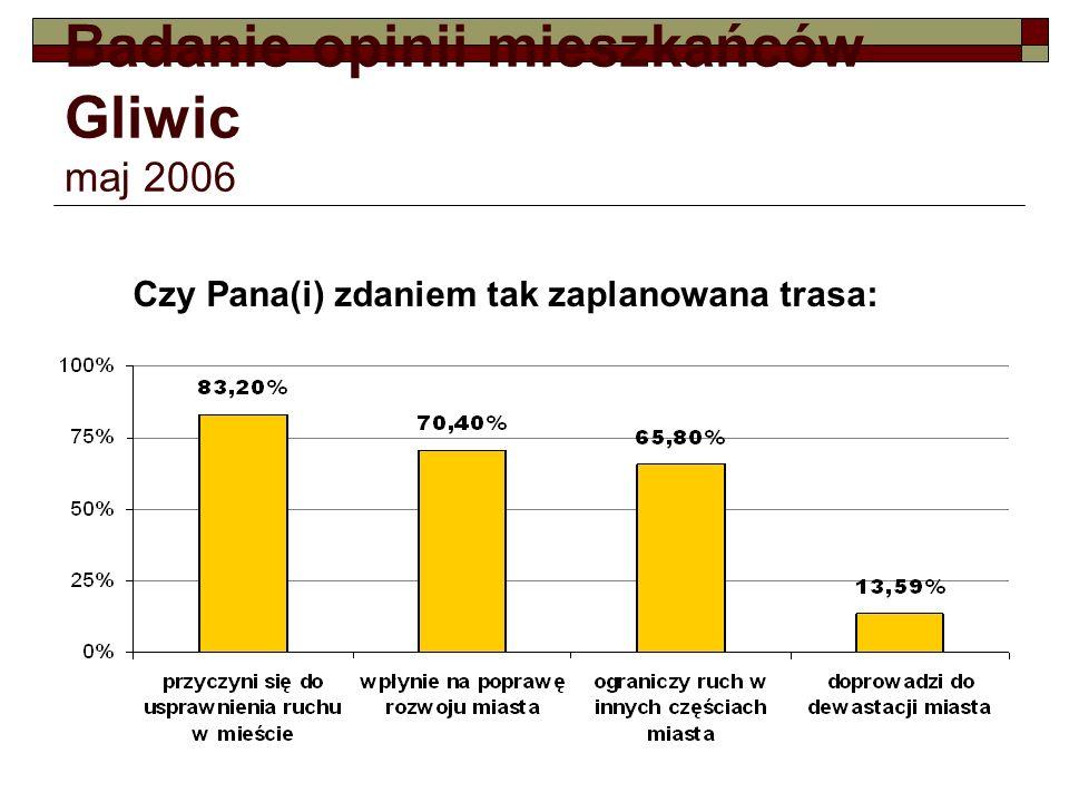 Badanie opinii mieszkańców Gliwic maj 2006