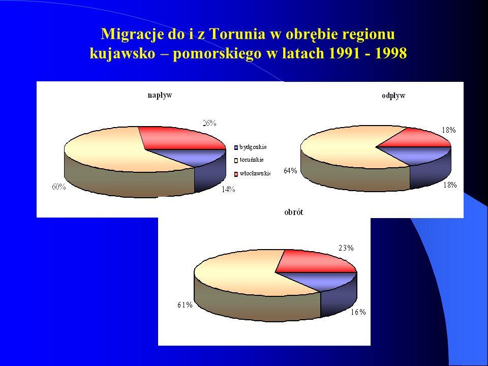 Migracje do i z Torunia w obrębie regionu kujawsko – pomorskiego w latach 1991 - 1998