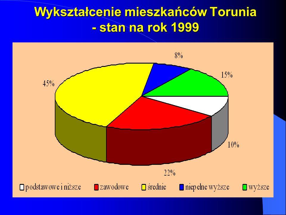 Wykształcenie mieszkańców Torunia - stan na rok 1999