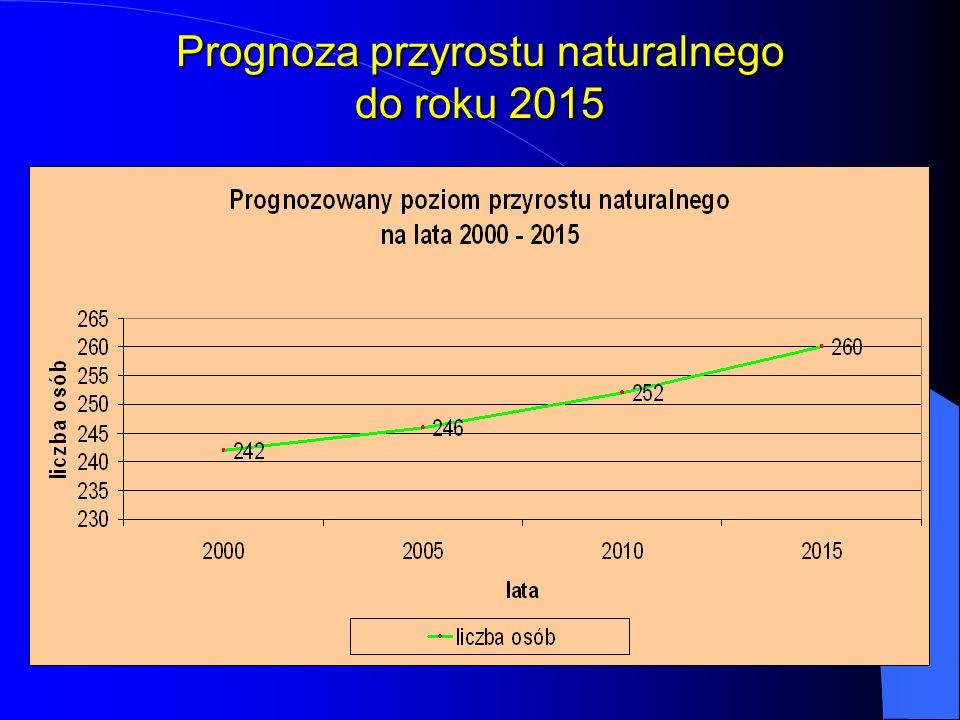 Prognoza przyrostu naturalnego do roku 2015