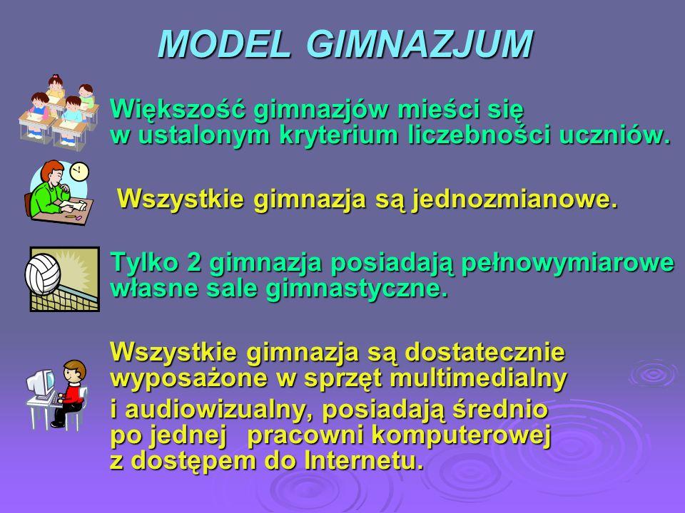 MODEL GIMNAZJUM Większość gimnazjów mieści się w ustalonym kryterium liczebności uczniów. Wszystkie gimnazja są jednozmianowe.