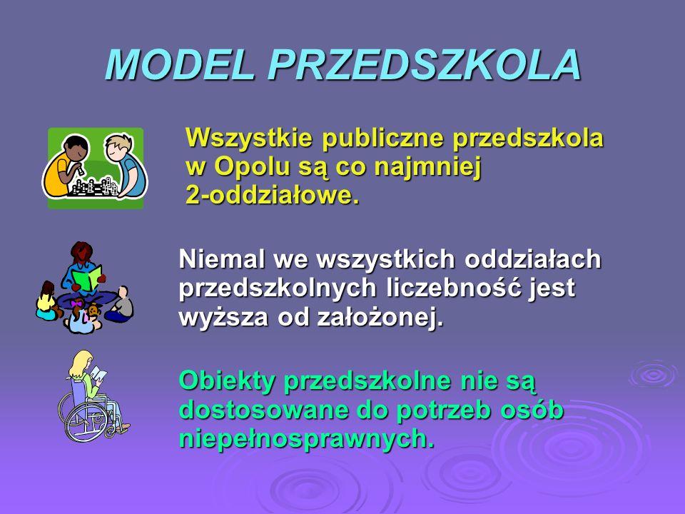 MODEL PRZEDSZKOLAWszystkie publiczne przedszkola w Opolu są co najmniej 2-oddziałowe.