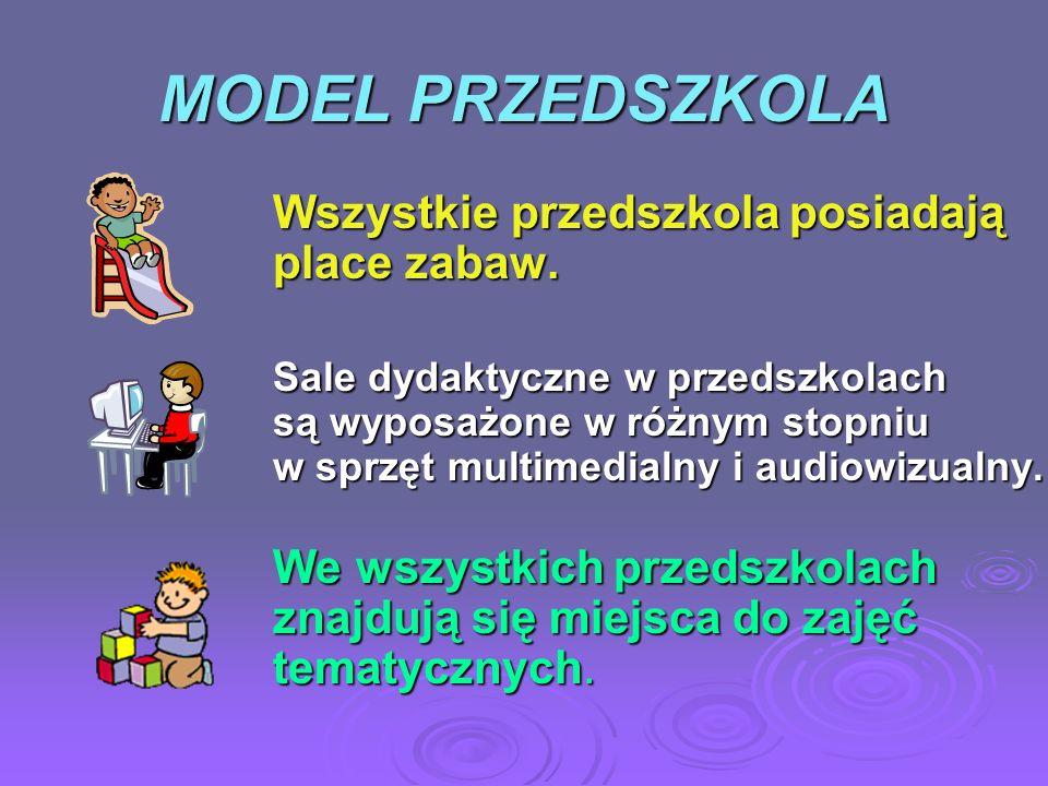 MODEL PRZEDSZKOLA Wszystkie przedszkola posiadają place zabaw.