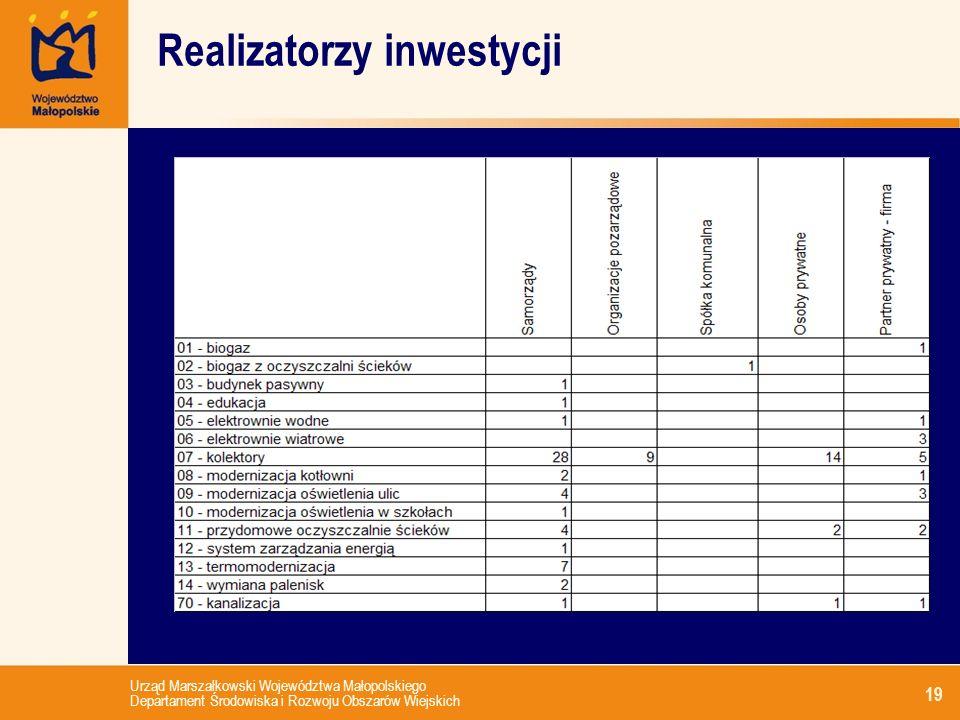 Realizatorzy inwestycji