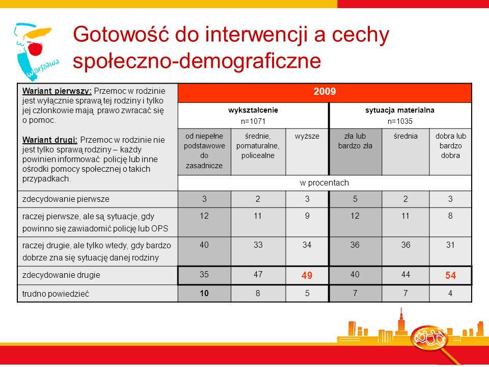 Gotowość do interwencji a cechy społeczno-demograficzne