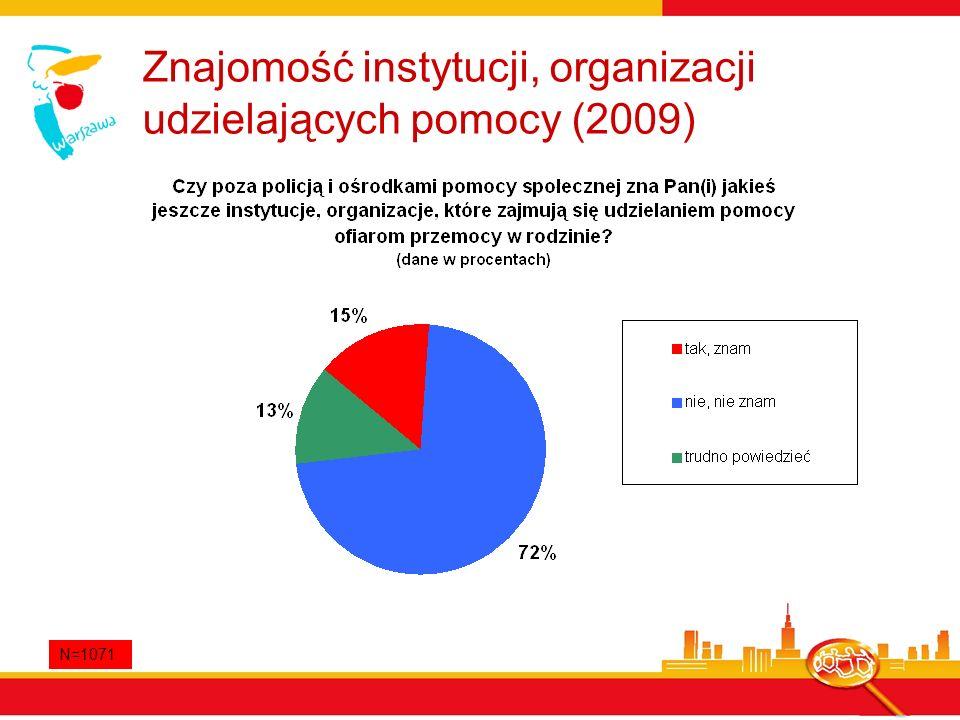 Znajomość instytucji, organizacji udzielających pomocy (2009)