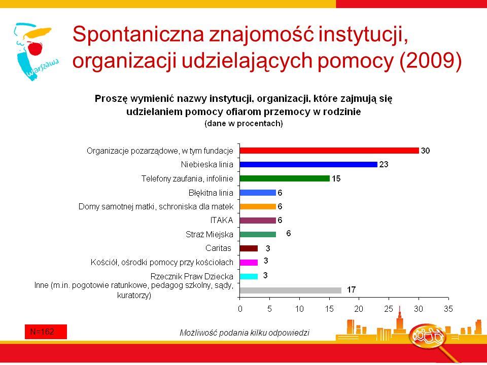 Spontaniczna znajomość instytucji, organizacji udzielających pomocy (2009)