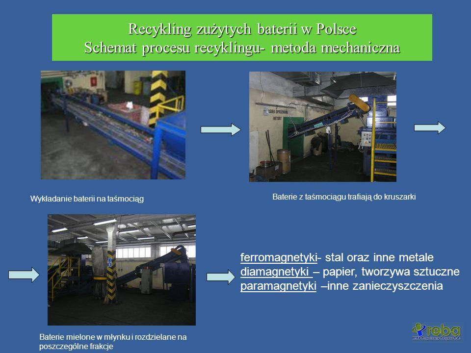 Recykling zużytych baterii w Polsce Schemat procesu recyklingu- metoda mechaniczna