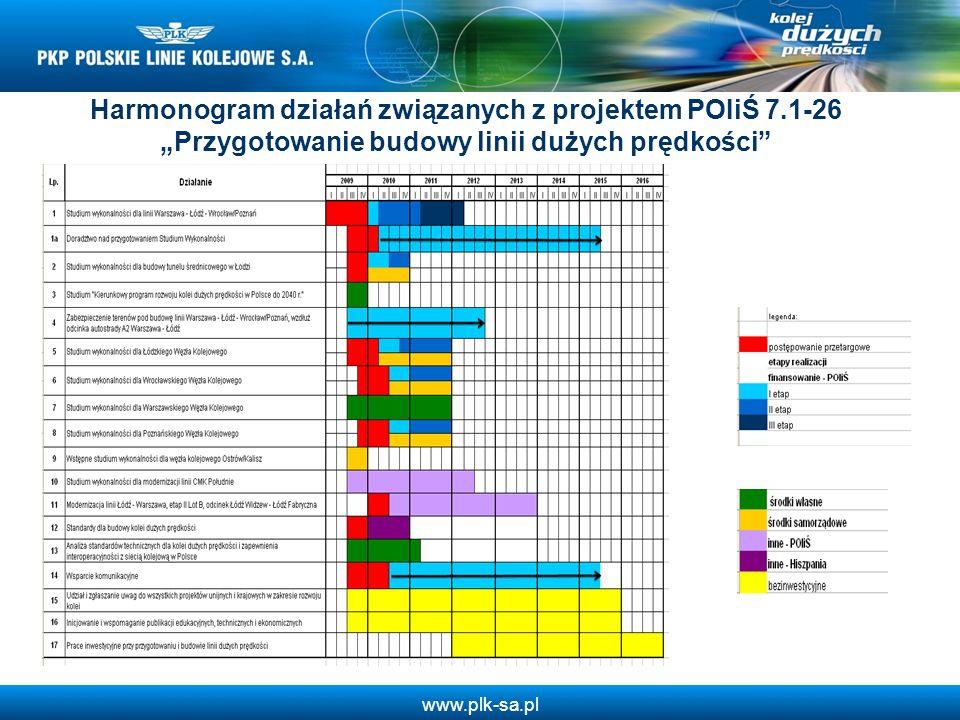Harmonogram działań związanych z projektem POIiŚ 7