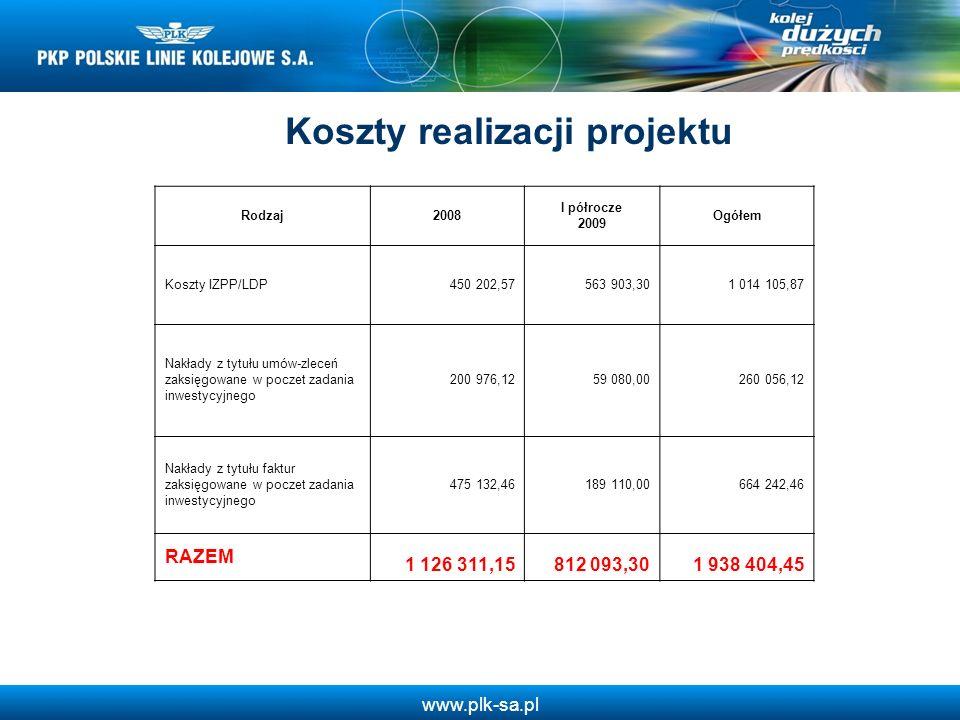 Koszty realizacji projektu