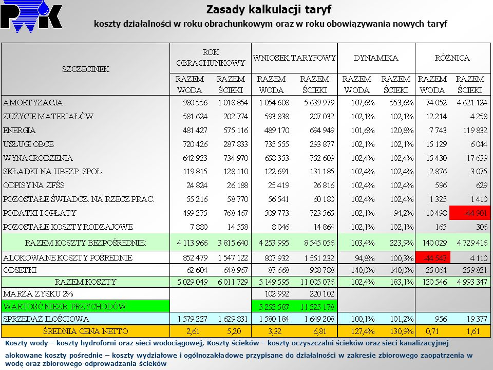 Zasady kalkulacji taryf koszty działalności w roku obrachunkowym oraz w roku obowiązywania nowych taryf
