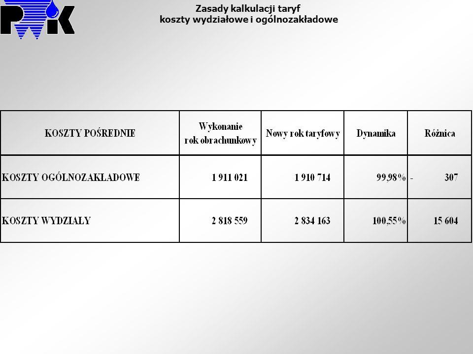Zasady kalkulacji taryf koszty wydziałowe i ogólnozakładowe