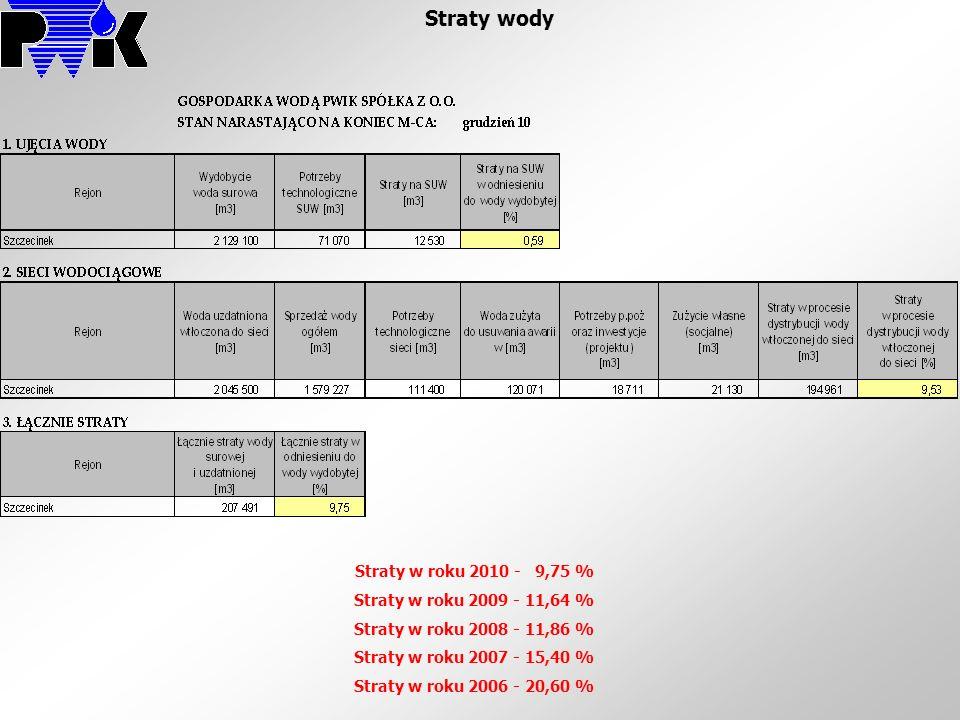 Straty wody Straty w roku 2010 - 9,75 % Straty w roku 2009 - 11,64 %