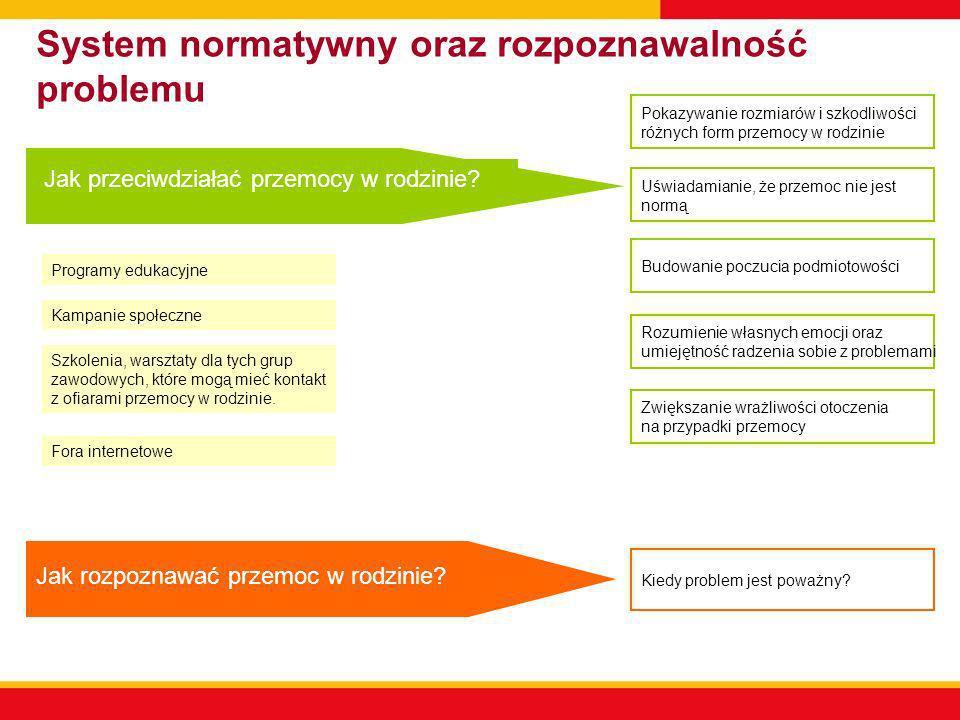 System normatywny oraz rozpoznawalność problemu