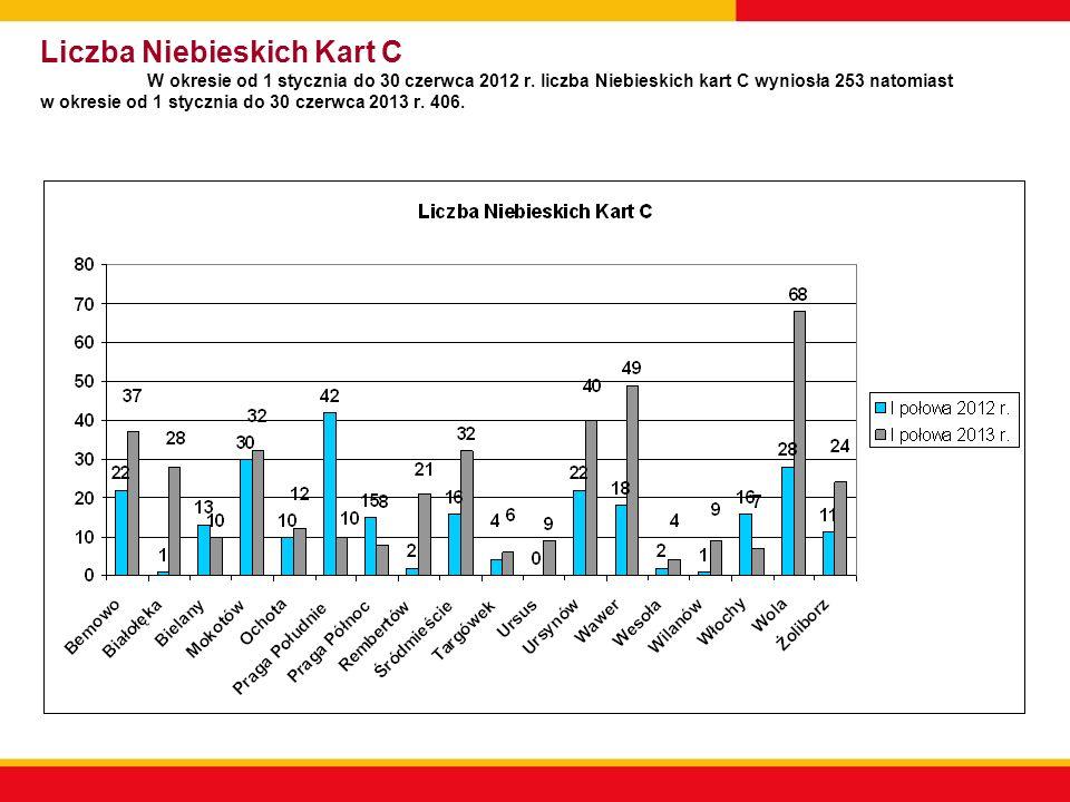 Liczba Niebieskich Kart C W okresie od 1 stycznia do 30 czerwca 2012 r.