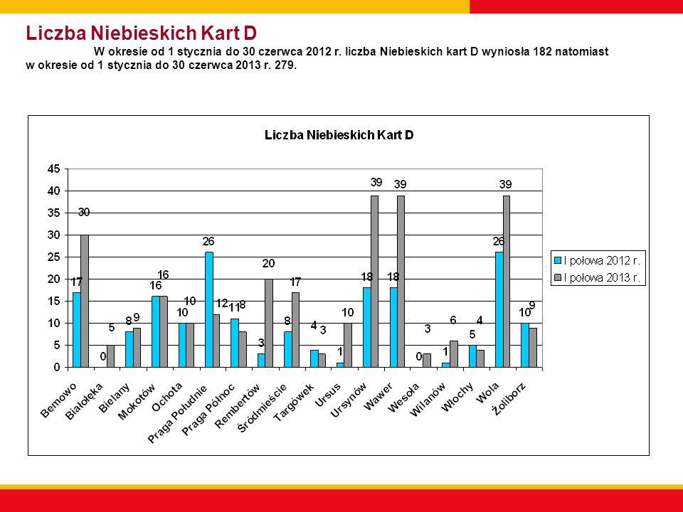 Liczba Niebieskich Kart D W okresie od 1 stycznia do 30 czerwca 2012 r.