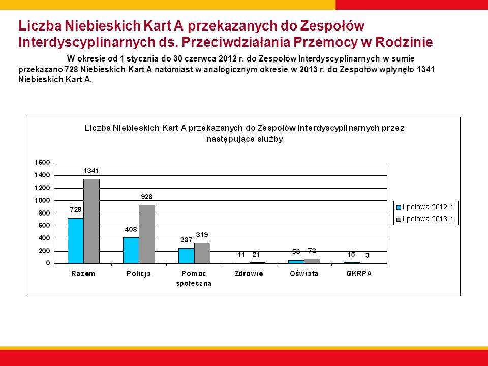 Liczba Niebieskich Kart A przekazanych do Zespołów Interdyscyplinarnych ds.