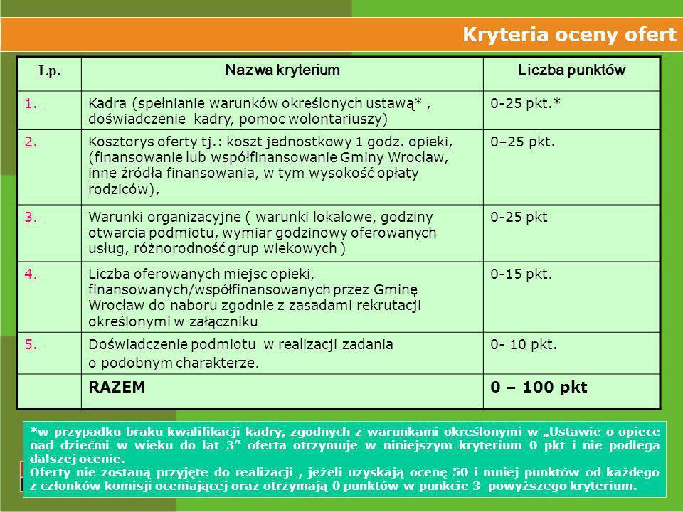 Kryteria oceny ofert Lp. Nazwa kryterium Liczba punktów RAZEM
