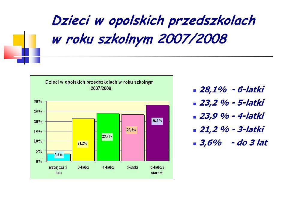 Dzieci w opolskich przedszkolach w roku szkolnym 2007/2008