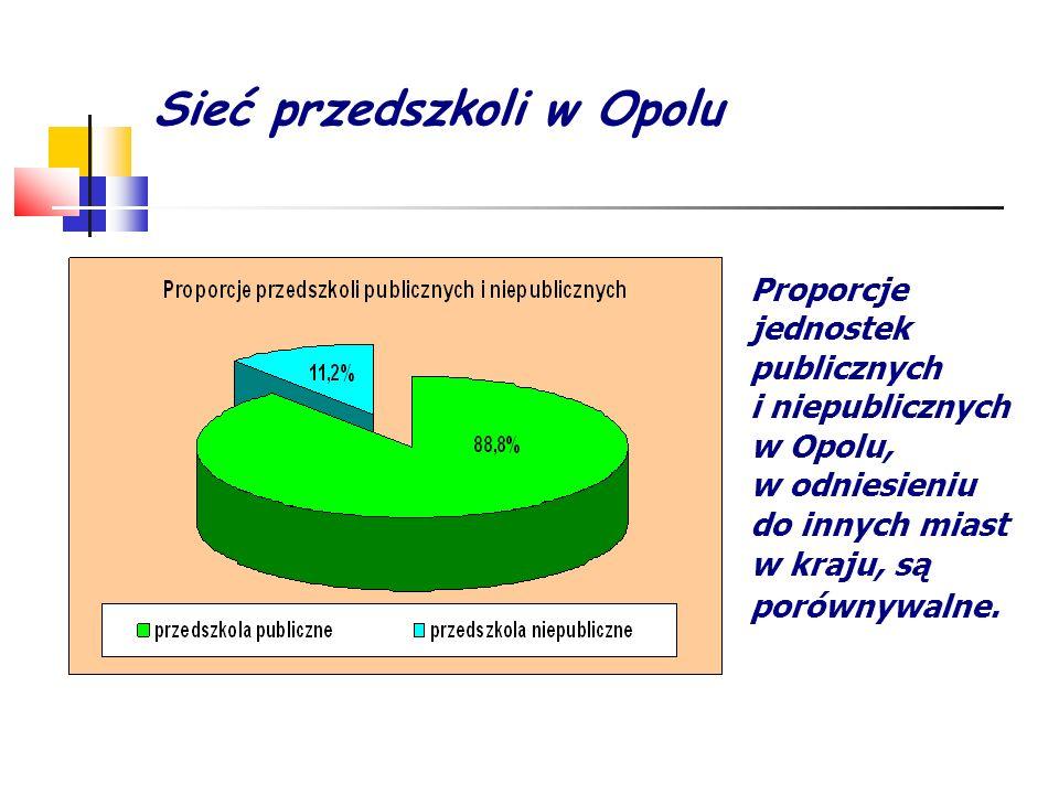 Sieć przedszkoli w Opolu