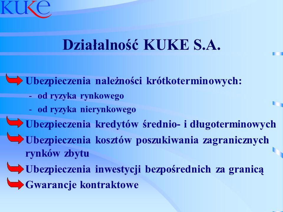 Działalność KUKE S.A. Ubezpieczenia należności krótkoterminowych: