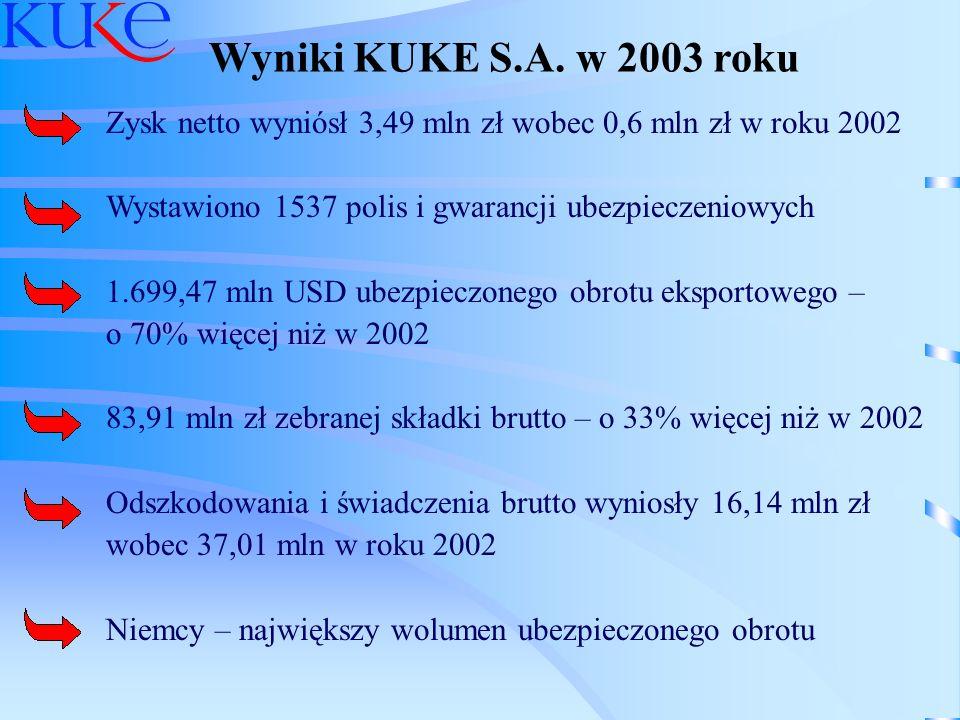 Wyniki KUKE S.A. w 2003 roku Zysk netto wyniósł 3,49 mln zł wobec 0,6 mln zł w roku 2002. Wystawiono 1537 polis i gwarancji ubezpieczeniowych.