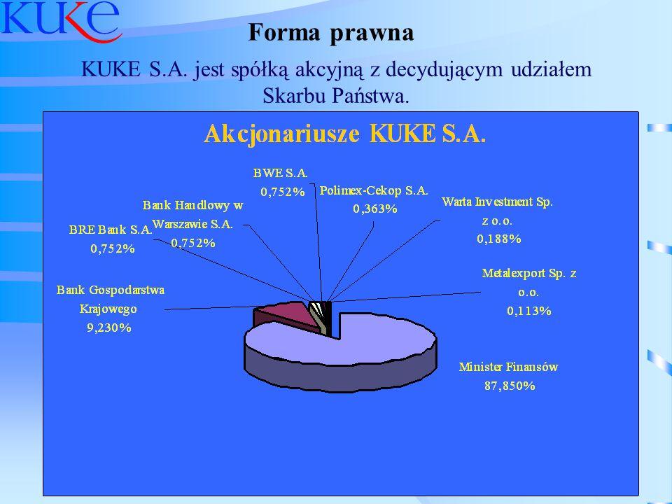 KUKE S.A. jest spółką akcyjną z decydującym udziałem Skarbu Państwa.
