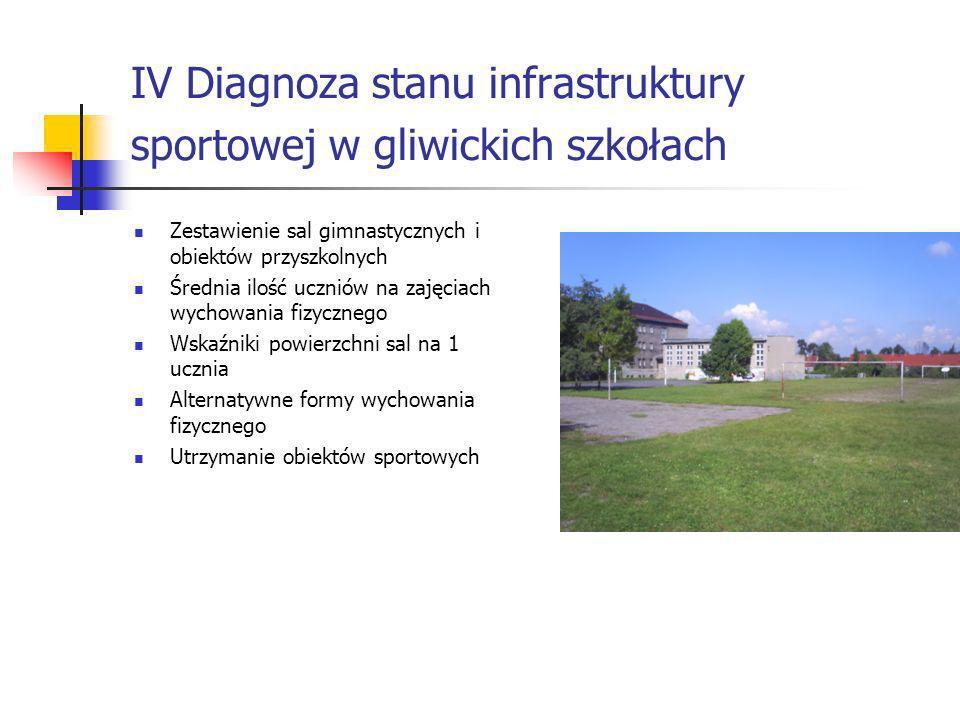IV Diagnoza stanu infrastruktury sportowej w gliwickich szkołach