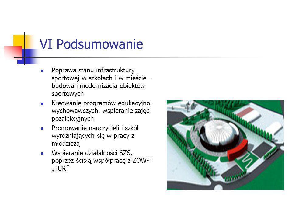 VI Podsumowanie Poprawa stanu infrastruktury sportowej w szkołach i w mieście – budowa i modernizacja obiektów sportowych.