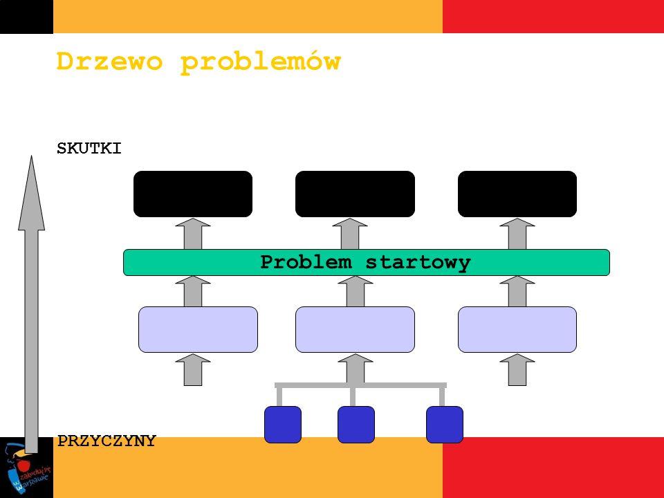 Drzewo problemów SKUTKI Problem startowy PRZYCZYNY