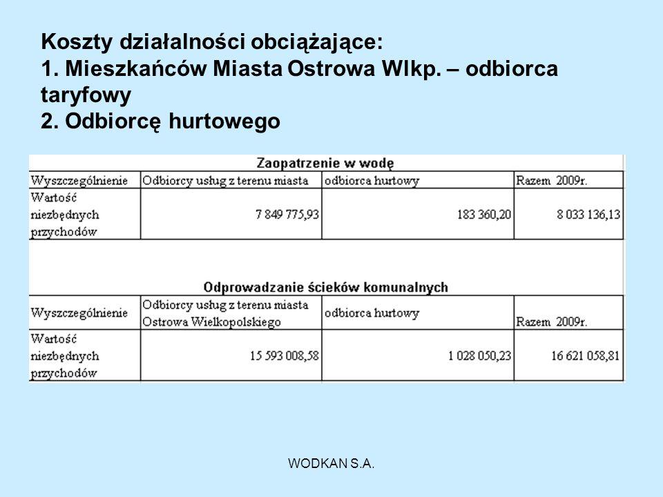 Koszty działalności obciążające: 1. Mieszkańców Miasta Ostrowa Wlkp