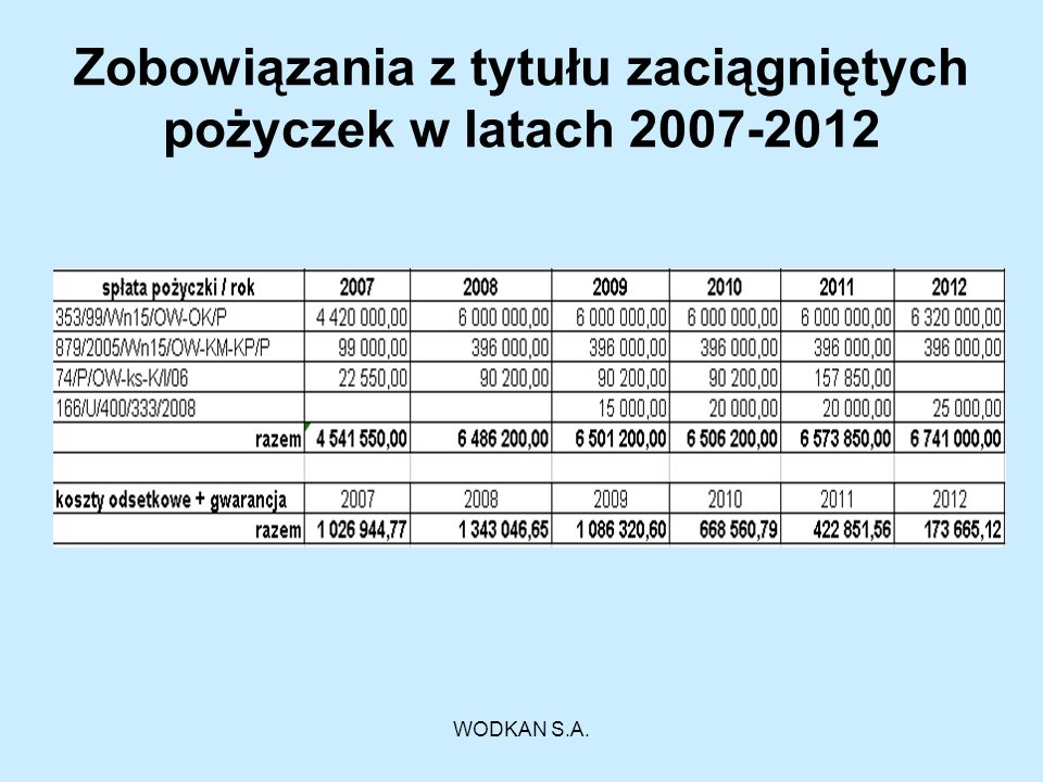 Zobowiązania z tytułu zaciągniętych pożyczek w latach 2007-2012