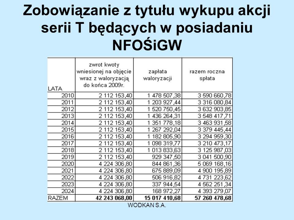 Zobowiązanie z tytułu wykupu akcji serii T będących w posiadaniu NFOŚiGW