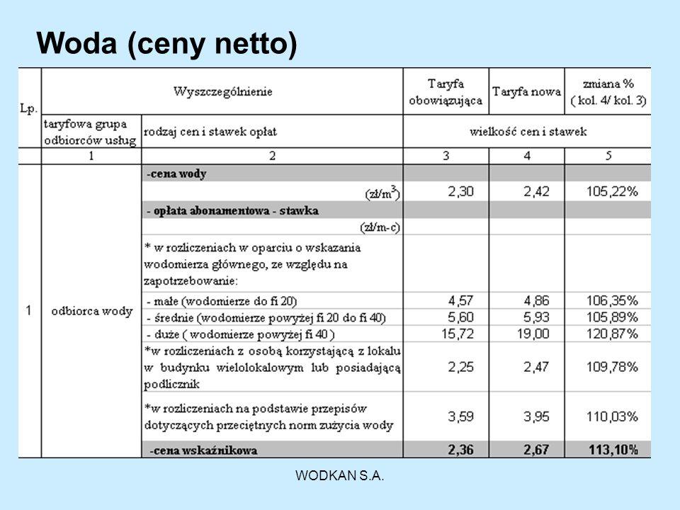 Woda (ceny netto) WODKAN S.A.