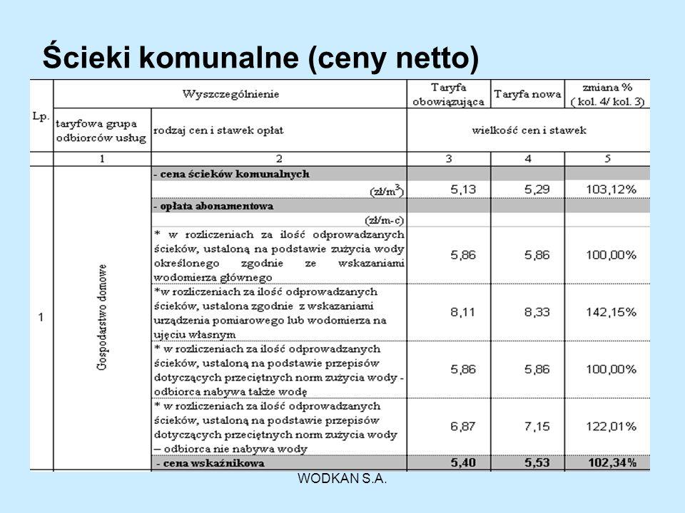 Ścieki komunalne (ceny netto)