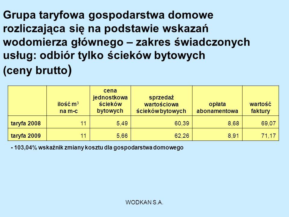 Grupa taryfowa gospodarstwa domowe rozliczająca się na podstawie wskazań wodomierza głównego – zakres świadczonych usług: odbiór tylko ścieków bytowych (ceny brutto)