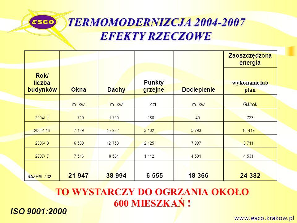 TERMOMODERNIZCJA 2004-2007 EFEKTY RZECZOWE