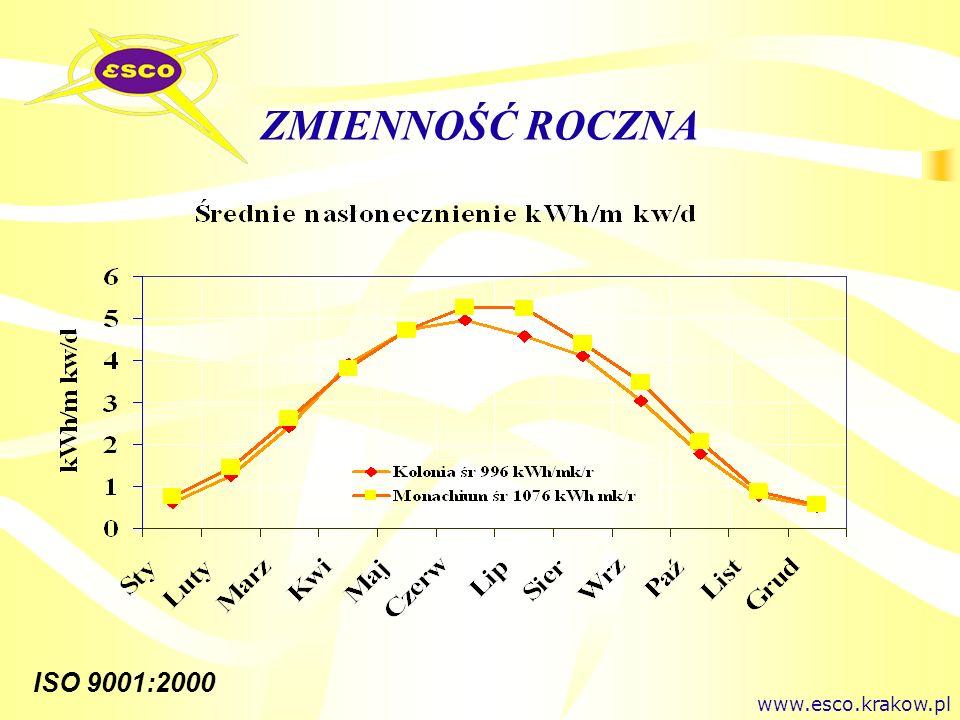 ZMIENNOŚĆ ROCZNA www.esco.krakow.pl