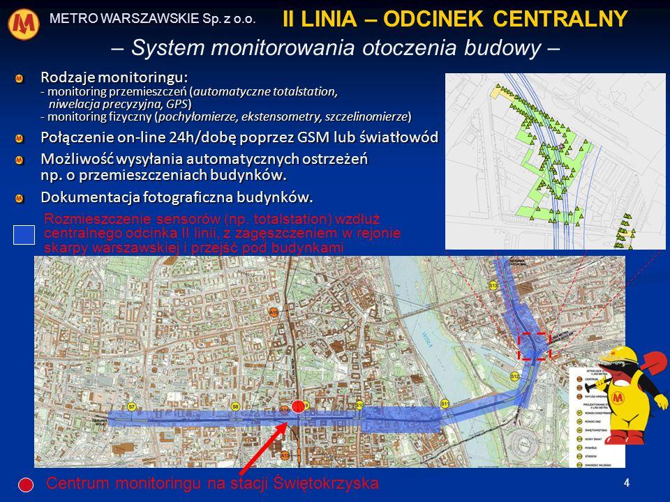 II LINIA – ODCINEK CENTRALNY
