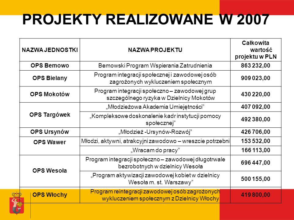 PROJEKTY REALIZOWANE W 2007