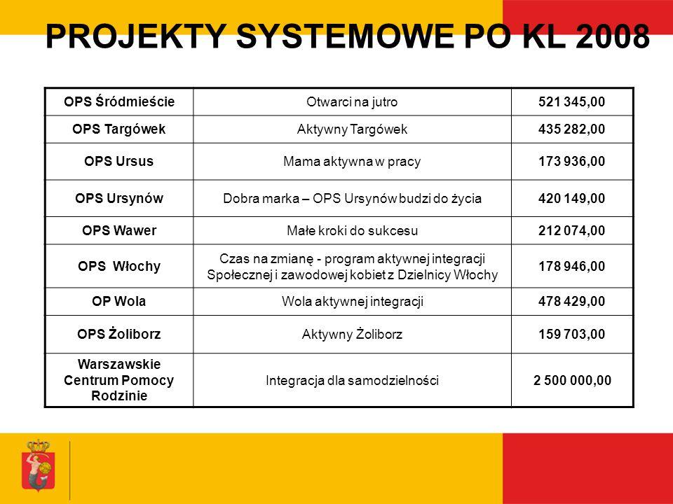 PROJEKTY SYSTEMOWE PO KL 2008