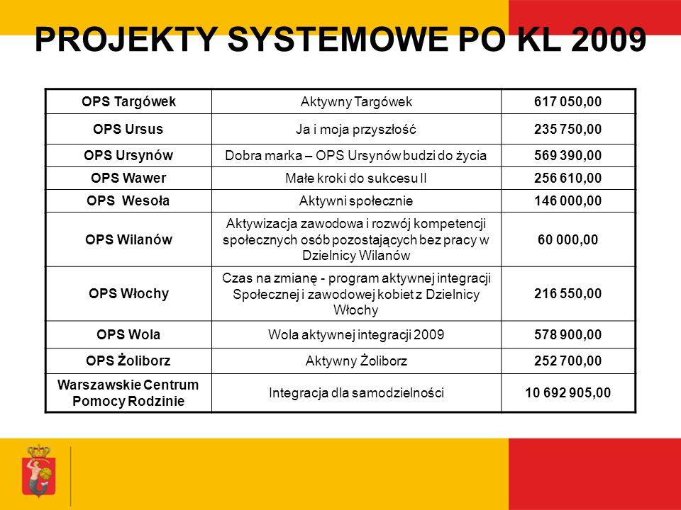 PROJEKTY SYSTEMOWE PO KL 2009