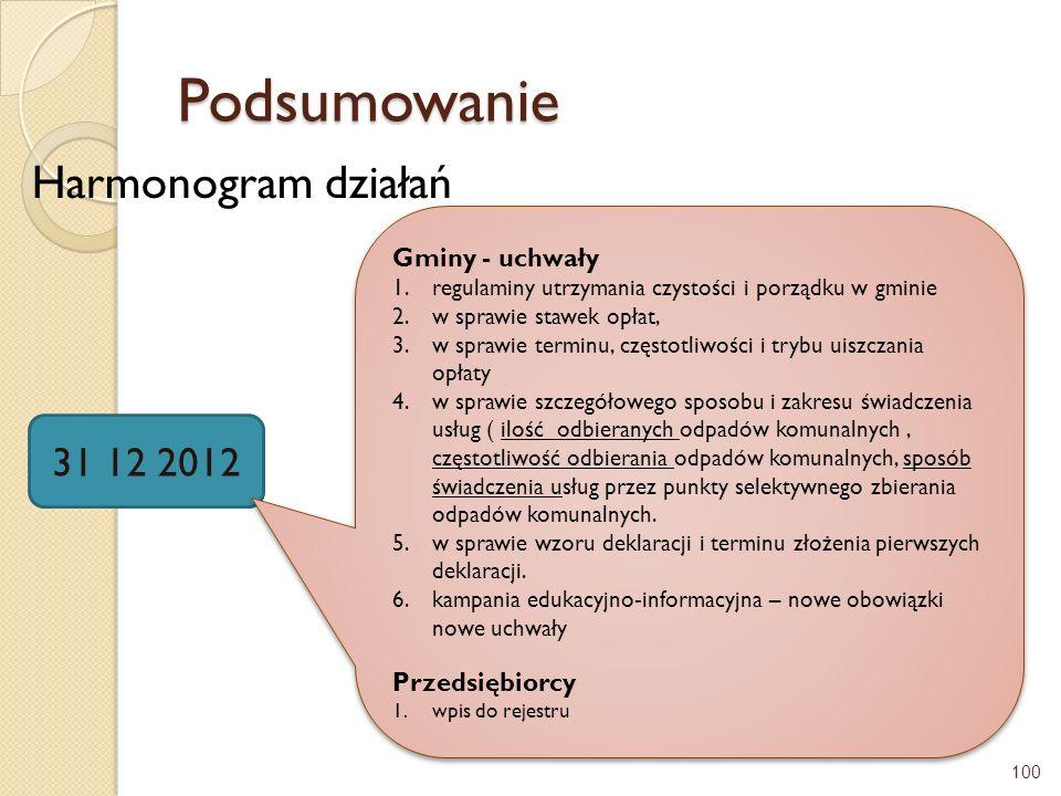 Podsumowanie Harmonogram działań 31 12 2012 Gminy - uchwały